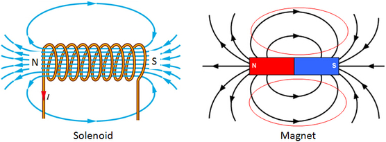 magnetic Field Pattern around a Solenoid