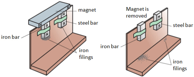 Soft Magnetic Material v.s Hard magnetic material