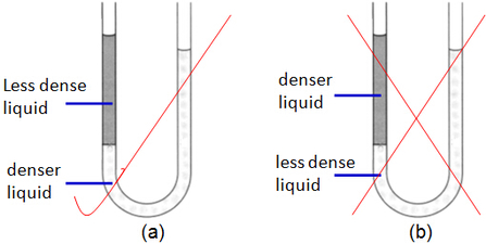 manometer with liquid