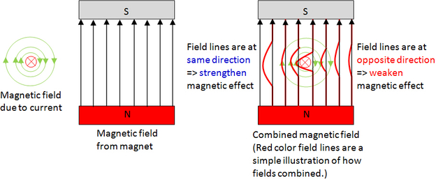 interaction of magnetic field, motor effect