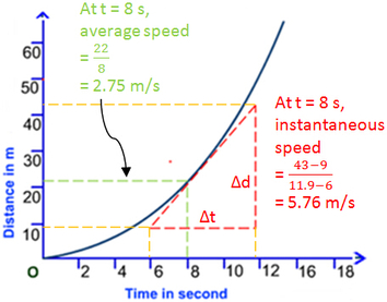 Average speed v.s Instantaneous speed