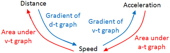 Relationship between kinematics graph