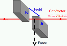 motor effect, force on a current carrying conductor