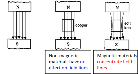 Effect of Magnetic Material on Field Lines