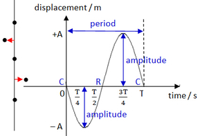 displacement time graph of sound