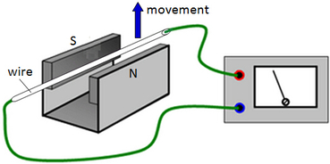 electromagnetic induction: induced current in a wire