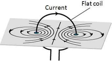 magnetic Field Pattern around a Flat Coil